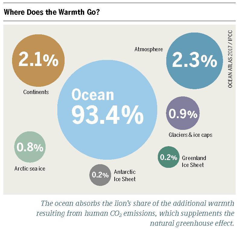 How the ocean slows climate change   Meeresatlas